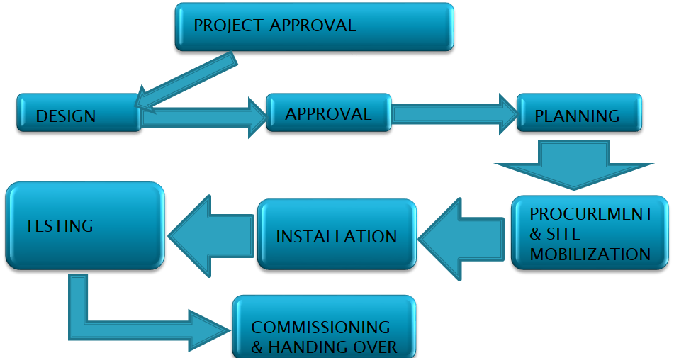 Project Management Methodology – Northstar Cooling Systems